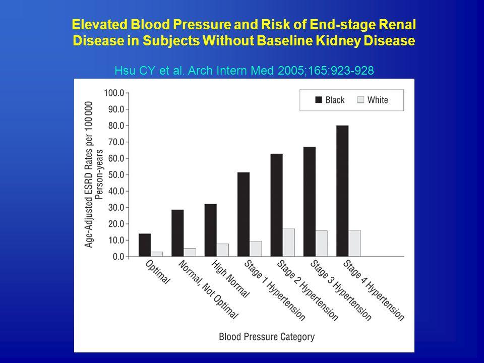 ΓΕΝΕΤΙΚΟΙ ΠΑΡΑΓΟΝΤΕΣ D-αλλήλιο του ACE – αυξημένη δραστηριότητα RAS Υπερτασική Νεφροσκλήρυνση με βιοψία σε Καυκάσιους ND/DI/DI/I Νεφροσκλήρυνση3721 (57%)10 (27%)6 (16%) Ομάδα ελέγχου2119 (25%)48 (64%)8 (11%)