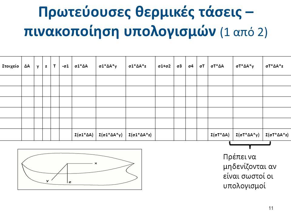 Πρωτεύουσες θερμικές τάσεις – πινακοποίηση υπολογισμών (1 από 2) ΣτοιχείοΔΑyzT-σ1σ1*ΔΑσ1*ΔΑ*yσ1*ΔΑ*zσ1+σ2σ3σ4σΤσΤ*ΔΑσΤ*ΔΑ*yσΤ*ΔΑ*z Σ(σ1*ΔΑ)Σ(σ1*ΔΑ*y)Σ(σ1*ΔΑ*z) Σ(σΤ*ΔΑ)Σ(σΤ*ΔΑ*y)Σ(σΤ*ΔΑ*z) Πρέπει να μηδενίζονται αν είναι σωστοί οι υπολογισμοί 11