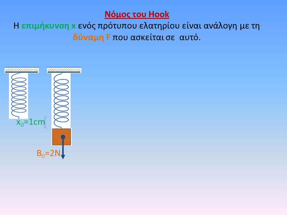 Νόμος του Hook Η επιμήκυνση x ενός πρότυπου ελατηρίου είναι ανάλογη με τη δύναμη F που ασκείται σε αυτό. B 0 =2N x 0 =1cm