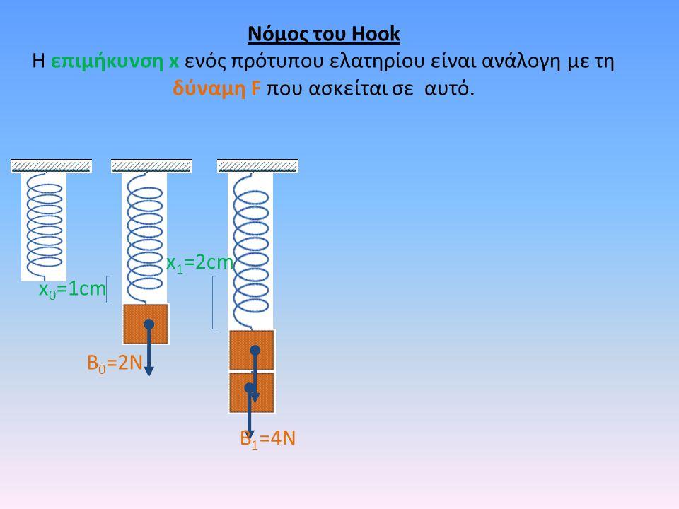 x 1 =2cm B 1 =4N Νόμος του Hook Η επιμήκυνση x ενός πρότυπου ελατηρίου είναι ανάλογη με τη δύναμη F που ασκείται σε αυτό. B 0 =2N x 0 =1cm