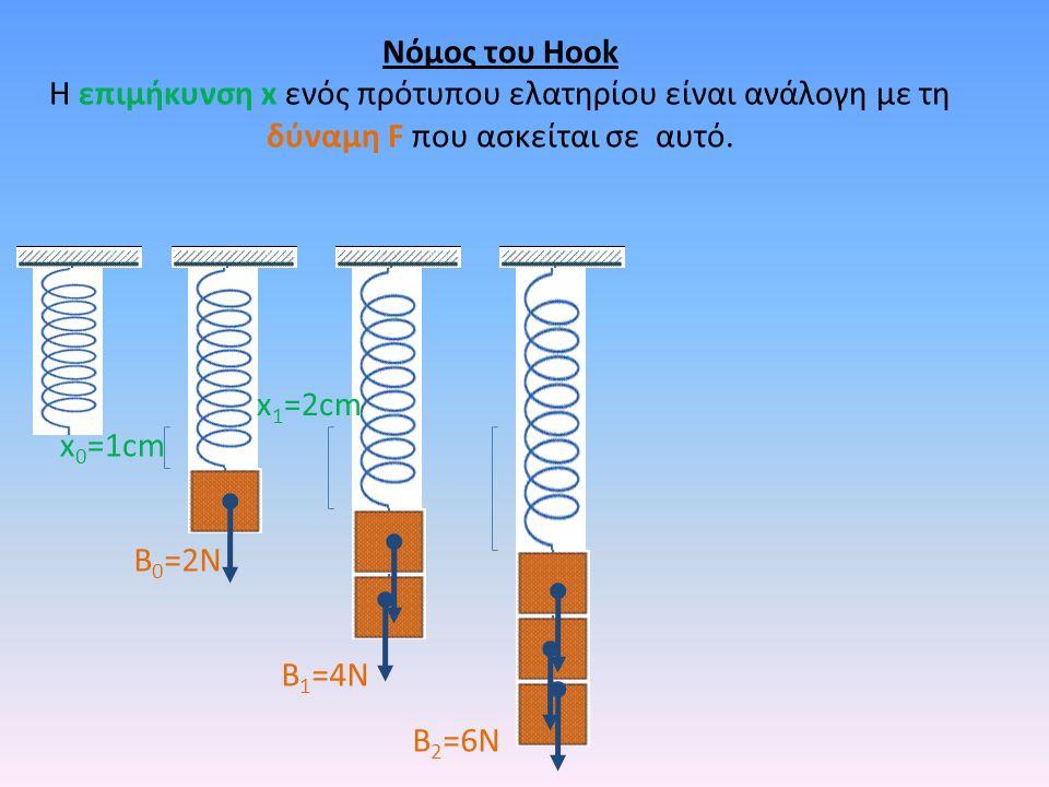 B 2 =6N Νόμος του Hook Η επιμήκυνση x ενός πρότυπου ελατηρίου είναι ανάλογη με τη δύναμη F που ασκείται σε αυτό. x 1 =2cm B 1 =4N B 0 =2N x 0 =1cm