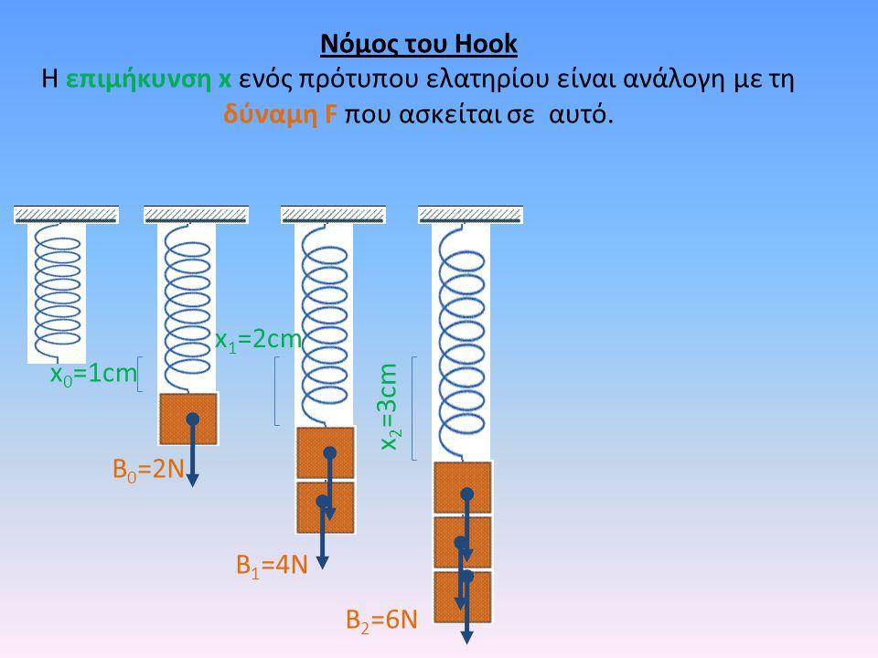 x 2 =3cm Νόμος του Hook Η επιμήκυνση x ενός πρότυπου ελατηρίου είναι ανάλογη με τη δύναμη F που ασκείται σε αυτό. B 2 =6N x 1 =2cm B 1 =4N B 0 =2N x 0