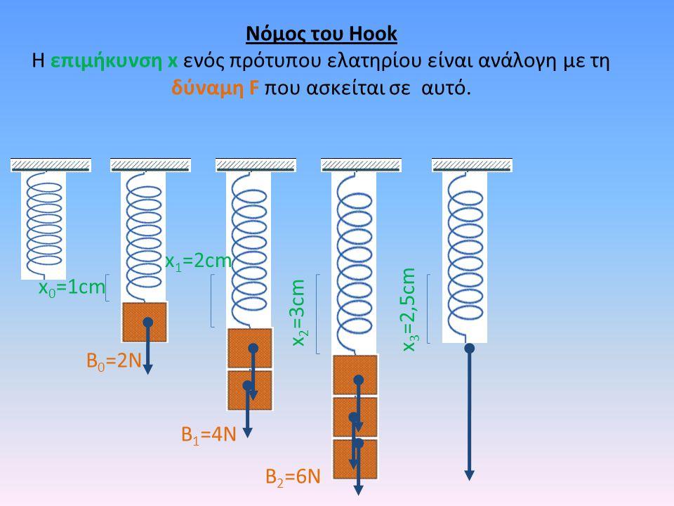 x 3 =2,5cm Νόμος του Hook Η επιμήκυνση x ενός πρότυπου ελατηρίου είναι ανάλογη με τη δύναμη F που ασκείται σε αυτό. x 2 =3cm B 2 =6N x 1 =2cm B 1 =4N
