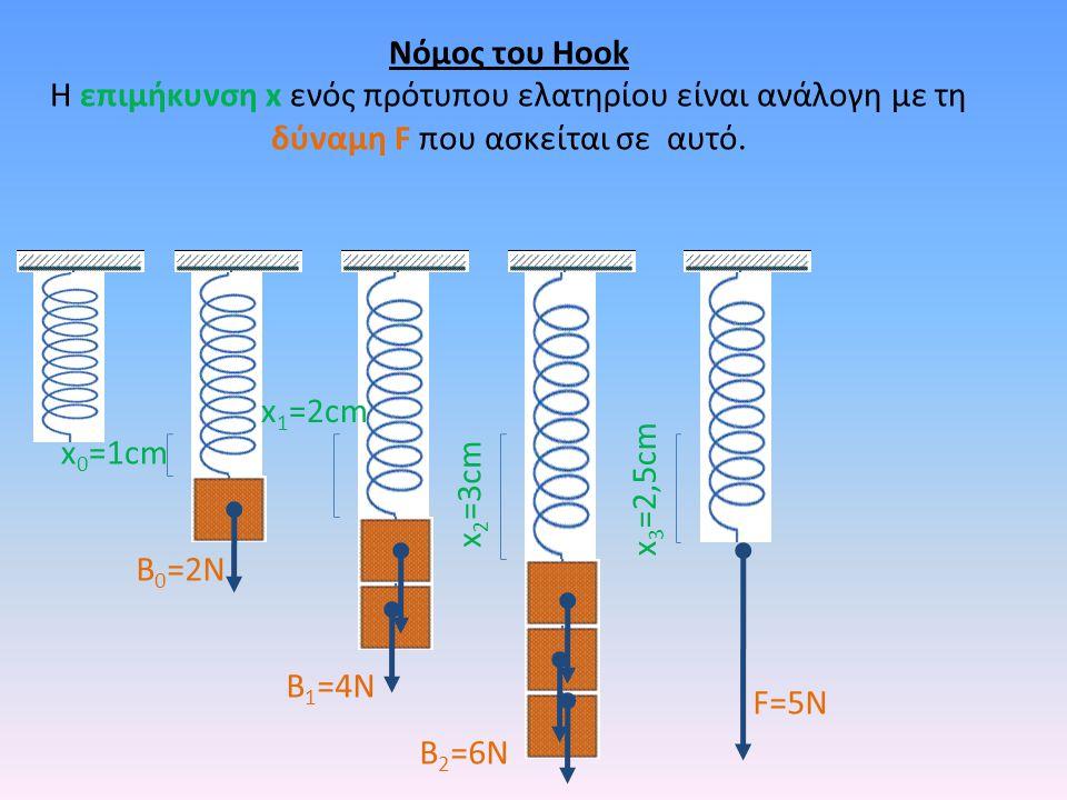 F=5N Νόμος του Hook Η επιμήκυνση x ενός πρότυπου ελατηρίου είναι ανάλογη με τη δύναμη F που ασκείται σε αυτό. x 3 =2,5cm x 2 =3cm B 2 =6N x 1 =2cm B 1