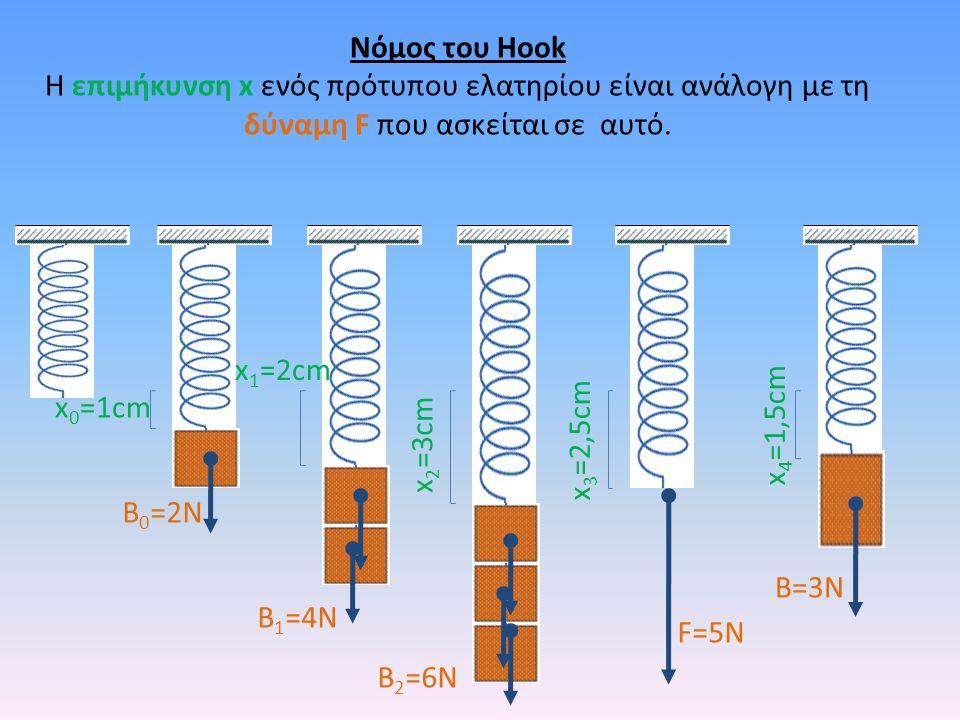 F=5N x 4 =1,5cm B=3N Νόμος του Hook Η επιμήκυνση x ενός πρότυπου ελατηρίου είναι ανάλογη με τη δύναμη F που ασκείται σε αυτό. x 3 =2,5cm x 2 =3cm B 2