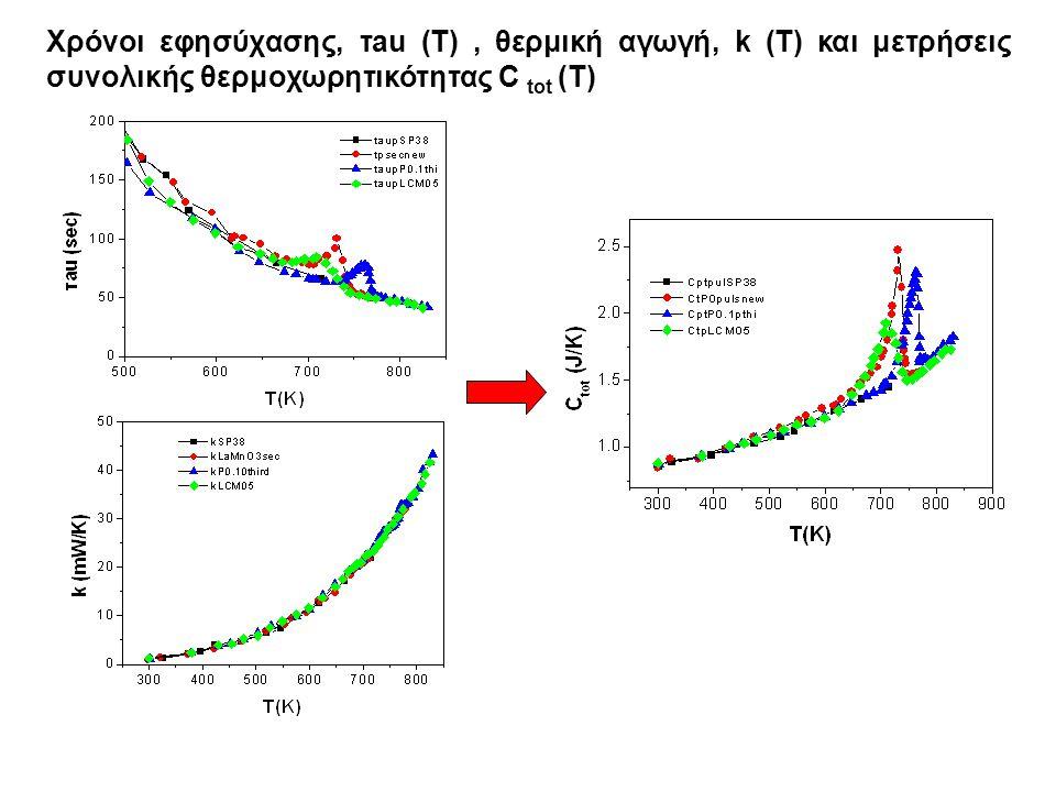 Χρόνοι εφησύχασης, τau (T), θερμική αγωγή, k (T) και μετρήσεις συνολικής θερμοχωρητικότητας C tot (T)