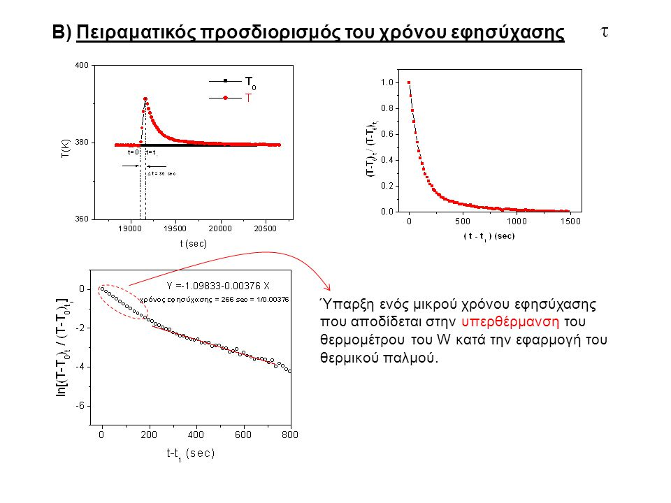 Β) Πειραματικός προσδιορισμός του χρόνου εφησύχασης Ύπαρξη ενός μικρού χρόνου εφησύχασης που αποδίδεται στην υπερθέρμανση του θερμομέτρου του W κατά τ