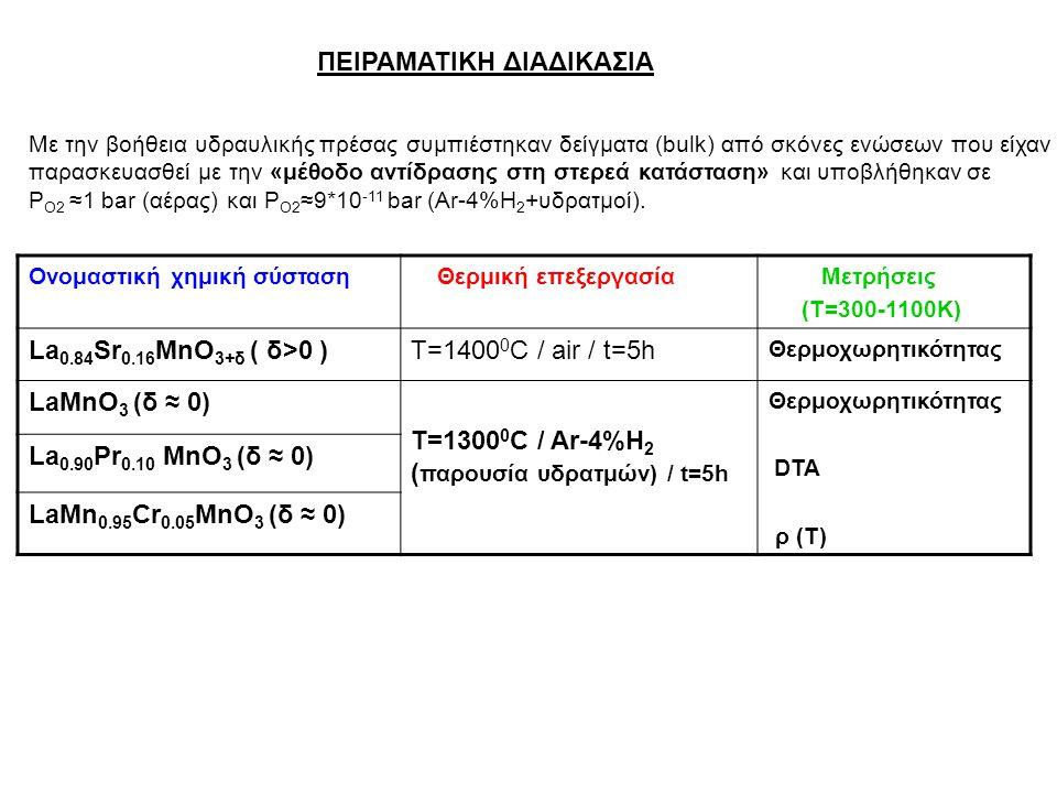 ΠΕΙΡΑΜΑΤΙΚΑ ΑΠΟΤΕΛΕΣΜΑΤΑ Α) Μέτρηση θερμοχωρητικότητας, C SP38 (T) Δείγμα La 0.84 Sr 0.16 MnO 3+δ, δ>0 (SP38), m≈1.098 g Τα πειραματικά αποτελέσματα προσδιορίσθηκαν από τις τιμές των μετρήσεων της συνολικής θερμοχωρητικότητας με την αφαίρεση του πολυωνυμικού fitting των πειραματικών τιμών του υποβάθρου → C SP38 =C SP38 tot – C back Η σχετική απόκλιση των πειραματικών από τις θεωρητικές τιμές είναι < 8%