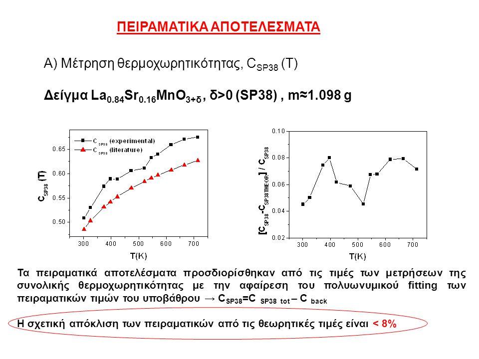 ΠΕΙΡΑΜΑΤΙΚΑ ΑΠΟΤΕΛΕΣΜΑΤΑ Α) Μέτρηση θερμοχωρητικότητας, C SP38 (T) Δείγμα La 0.84 Sr 0.16 MnO 3+δ, δ>0 (SP38), m≈1.098 g Τα πειραματικά αποτελέσματα π