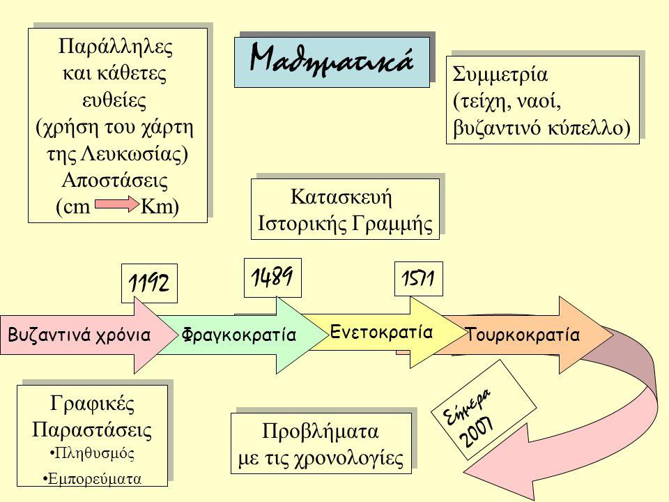 Μαθηματικά Προβλήματα με τις χρονολογίες Προβλήματα με τις χρονολογίες Συμμετρία (τείχη, ναοί, βυζαντινό κύπελλο) Συμμετρία (τείχη, ναοί, βυζαντινό κύπελλο) Παράλληλες και κάθετες ευθείες (χρήση του χάρτη της Λευκωσίας) Αποστάσεις (cm Km) Παράλληλες και κάθετες ευθείες (χρήση του χάρτη της Λευκωσίας) Αποστάσεις (cm Km) Κατασκευή Ιστορικής Γραμμής Κατασκευή Ιστορικής Γραμμής Γραφικές Παραστάσεις Πληθυσμός Εμπορεύματα Γραφικές Παραστάσεις Πληθυσμός Εμπορεύματα 1192 1489 1571 Τουρκοκρατία Ενετοκρατία ΦραγκοκρατίαΒυζαντινά χρόνια Σήμερα 2007