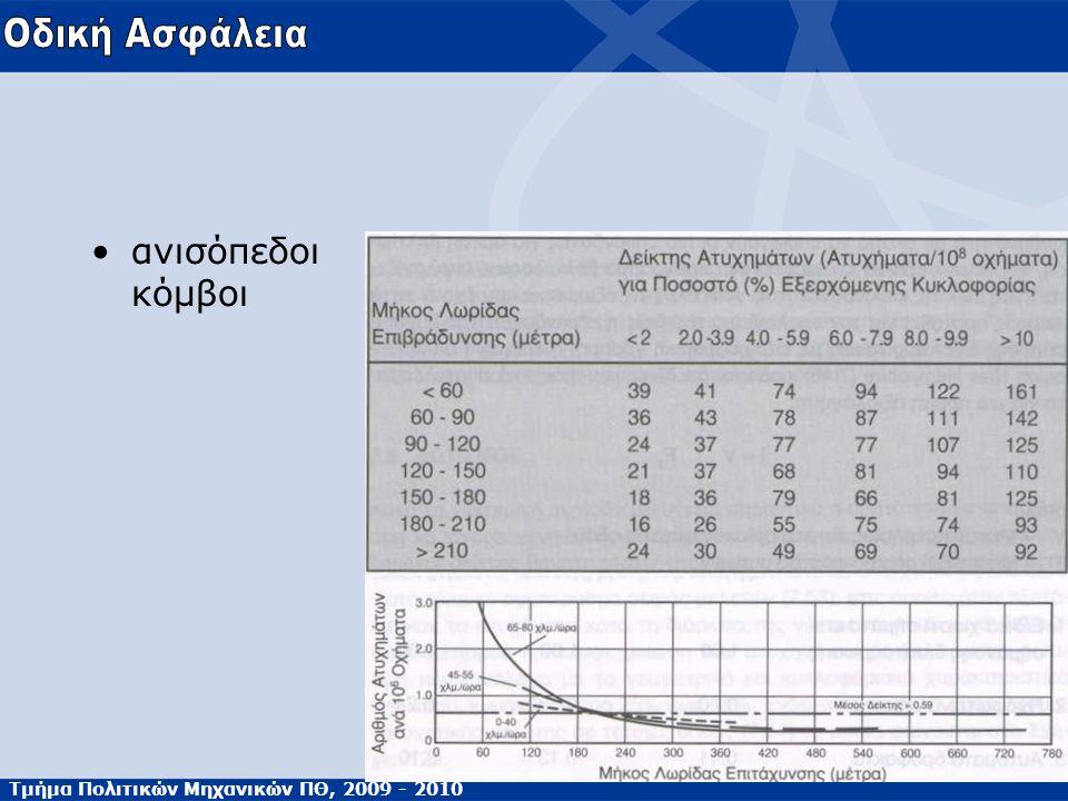 Τμήμα Πολιτικών Μηχανικών ΠΘ, 2009 - 2010 ανισόπεδοι κόμβοι