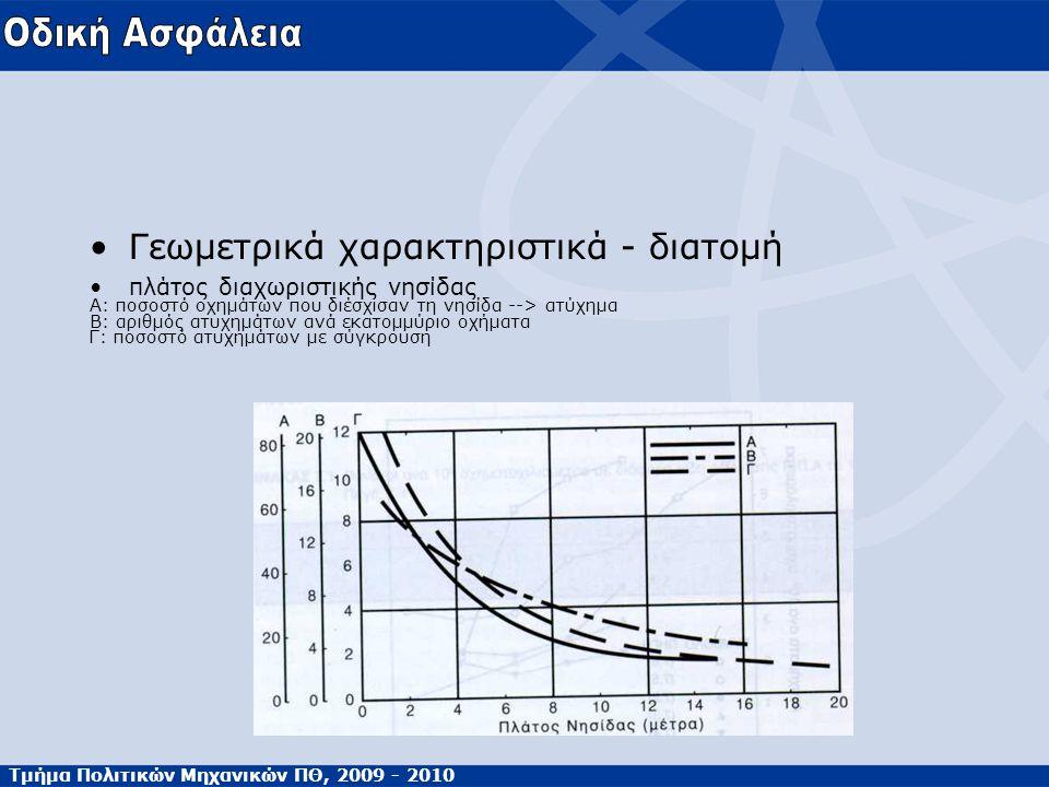 Τμήμα Πολιτικών Μηχανικών ΠΘ, 2009 - 2010 Γεωμετρικά χαρακτηριστικά - διατομή πλάτος διαχωριστικής νησίδας Α: ποσοστό οχημάτων που διέσχισαν τη νησίδα --> ατύχημα Β: αριθμός ατυχημάτων ανά εκατομμύριο οχήματα Γ: ποσοστό ατυχημάτων με σύγκρουση