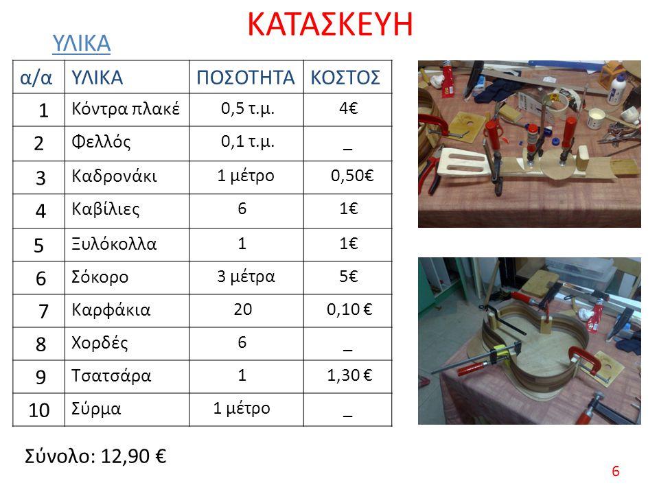 ΚΑΤΑΣΚΕΥΗ α/αΥΛΙΚΑΠΟΣΟΤΗΤΑΚΟΣΤΟΣ 1 Κόντρα πλακέ 0,5 τ.μ. 4€ 2 Φελλός 0,1 τ.μ._ 3 Καδρονάκι 1 μέτρο 0,50€ 4 Καβίλιες 6 1€ 5 Ξυλόκολλα 1 1€ 6 Σόκορο 3 μ