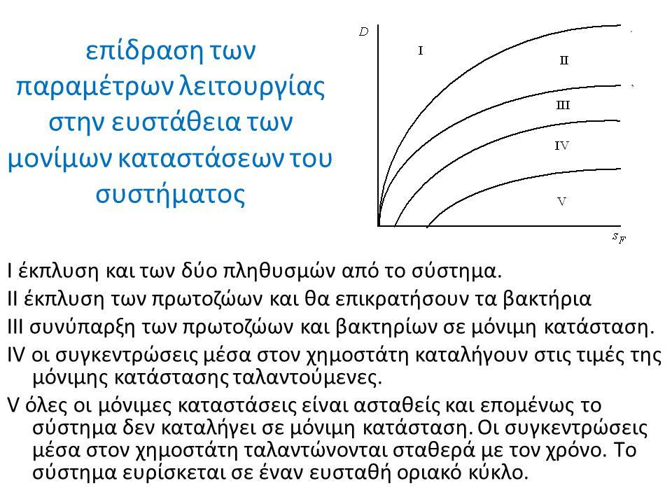 επίδραση των παραμέτρων λειτουργίας στην ευστάθεια των μονίμων καταστάσεων του συστήματος I έκπλυση και των δύο πληθυσμών από το σύστημα.