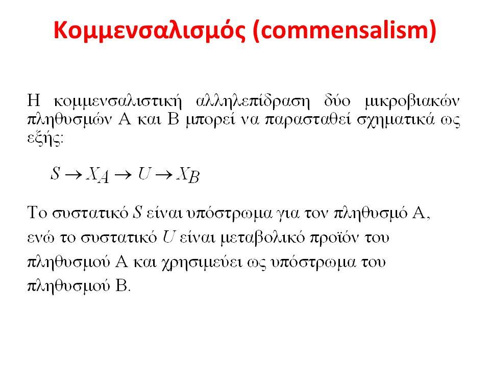 Kομμενσαλισμός (commensalism)