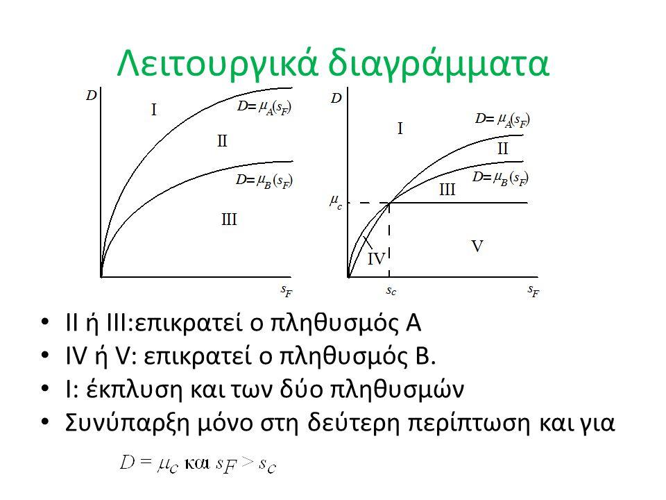 Λειτουργικά διαγράμματα II ή III:επικρατεί ο πληθυσμός A IV ή V: επικρατεί ο πληθυσμός B.