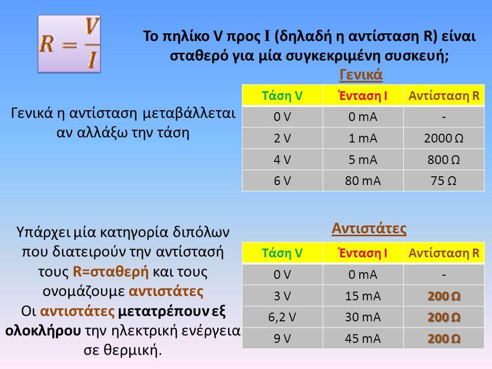 Το πηλίκο V προς I (δηλαδή η αντίσταση R) είναι σταθερό για μία συγκεκριμένη συσκευή; Γενικά η αντίσταση μεταβάλλεται αν αλλάξω την τάση Γενικά Αντιστάτες Τάση VΈνταση ΙΑντίσταση R 0 V0 V0 mA- 2 V1 mA2000 Ω 4 V5 mA800 Ω 6 V80 mA75 Ω Τάση VΈνταση ΙΑντίσταση R 0 V0 V0 mA- 3 V15 mA 200 Ω 6,2 V30 mA 200 Ω 9 V45 mA 200 Ω Υπάρχει μία κατηγορία διπόλων που διατειρούν την αντίστασή τους R=σταθερή και τους ονομάζουμε αντιστάτες Οι αντιστάτες μετατρέπουν εξ ολοκλήρου την ηλεκτρική ενέργεια σε θερμική.