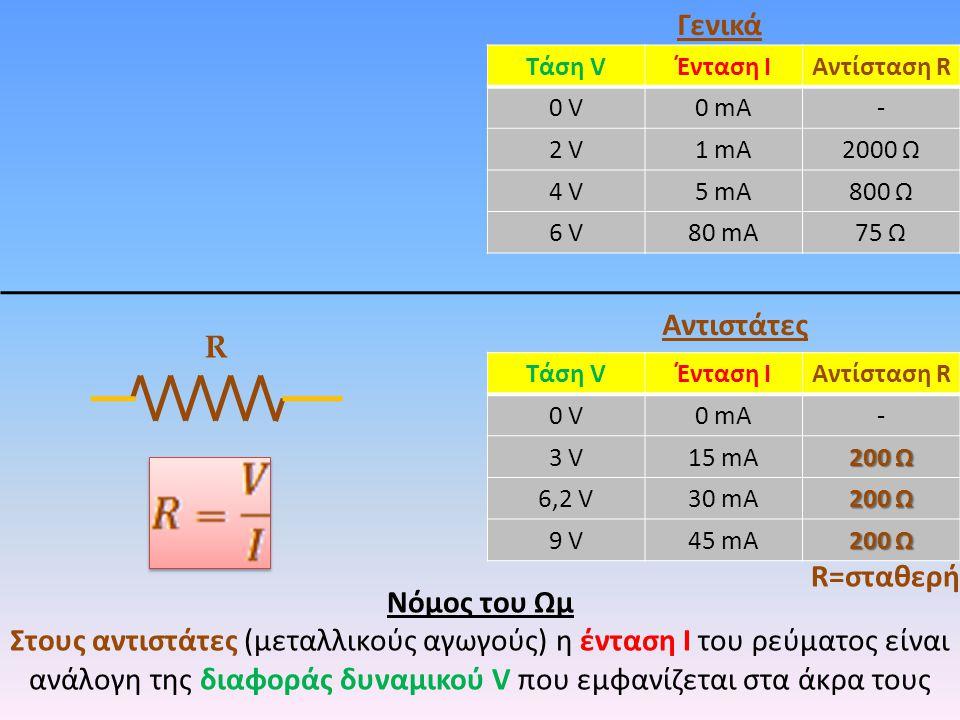 Νόμος του Ωμ Στους αντιστάτες (μεταλλικούς αγωγούς) η ένταση Ι του ρεύματος είναι ανάλογη της διαφοράς δυναμικού V που εμφανίζεται στα άκρα τους Τάση VΈνταση ΙΑντίσταση R 0 V0 V0 mA- 2 V1 mA2000 Ω 4 V5 mA800 Ω 6 V80 mA75 Ω Γενικά Αντιστάτες R=σταθερή Τάση VΈνταση ΙΑντίσταση R 0 V0 V0 mA- 3 V15 mA 200 Ω 6,2 V30 mA 200 Ω 9 V45 mA 200 Ω R