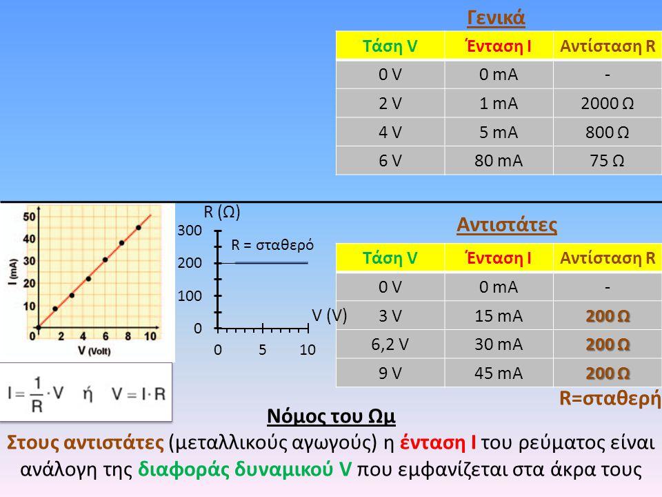 Νόμος του Ωμ Στους αντιστάτες (μεταλλικούς αγωγούς) η ένταση Ι του ρεύματος είναι ανάλογη της διαφοράς δυναμικού V που εμφανίζεται στα άκρα τους Γενικά Αντιστάτες R=σταθερή Τάση VΈνταση ΙΑντίσταση R 0 V0 V0 mA- 2 V1 mA2000 Ω 4 V5 mA800 Ω 6 V80 mA75 Ω Τάση VΈνταση ΙΑντίσταση R 0 V0 V0 mA- 3 V15 mA 200 Ω 6,2 V30 mA 200 Ω 9 V45 mA 200 Ω R (Ω) V (V)