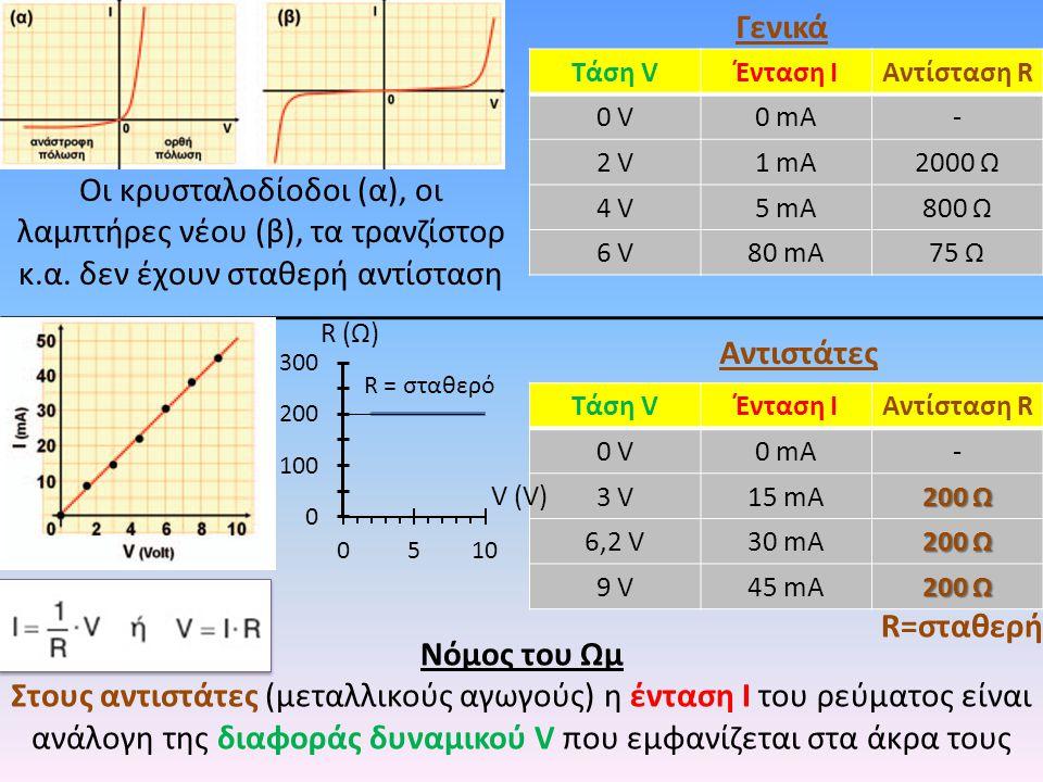 Νόμος του Ωμ Στους αντιστάτες (μεταλλικούς αγωγούς) η ένταση Ι του ρεύματος είναι ανάλογη της διαφοράς δυναμικού V που εμφανίζεται στα άκρα τους Γενικά Αντιστάτες R=σταθερή Οι κρυσταλοδίοδοι (α), οι λαμπτήρες νέου (β), τα τρανζίστορ κ.α.
