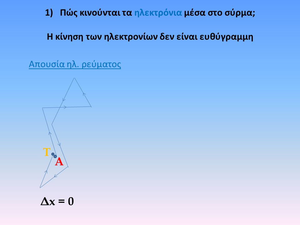 1)Πώς κινούνται τα ηλεκτρόνια μέσα στο σύρμα; Η κίνηση των ηλεκτρονίων δεν είναι ευθύγραμμη Τ Α Δx = 0 Απουσία ηλ.