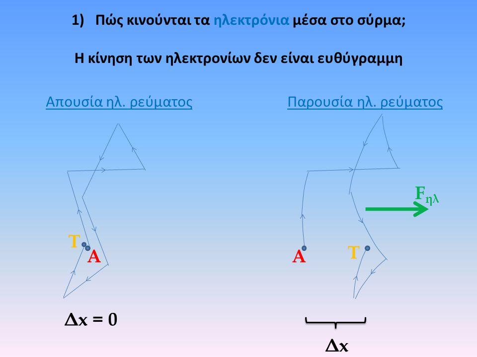 1)Πώς κινούνται τα ηλεκτρόνια μέσα στο σύρμα; Η κίνηση των ηλεκτρονίων δεν είναι ευθύγραμμη Τ Α Τ Α F ηλ ΔxΔx Δx = 0 Απουσία ηλ.