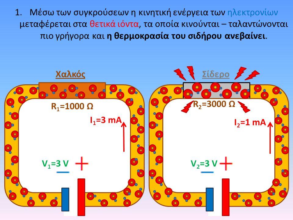 1.Μέσω των συγκρούσεων η κινητική ενέργεια των ηλεκτρονίων μεταφέρεται στα θετικά ιόντα, τα οποία κινούνται – ταλαντώνονται πιο γρήγορα και η θερμοκρασία του σιδήρου ανεβαίνει.