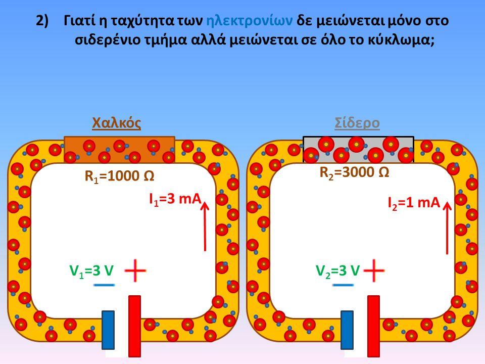 2) Γιατί η ταχύτητα των ηλεκτρονίων δε μειώνεται μόνο στο σιδερένιο τμήμα αλλά μειώνεται σε όλο το κύκλωμα; ΧαλκόςΣίδερο R 1 =1000 Ω R 2 =3000 Ω V1=3 VV1=3 VV 2 =3 V Ι 1 =3 mA Ι 2 =1 mA