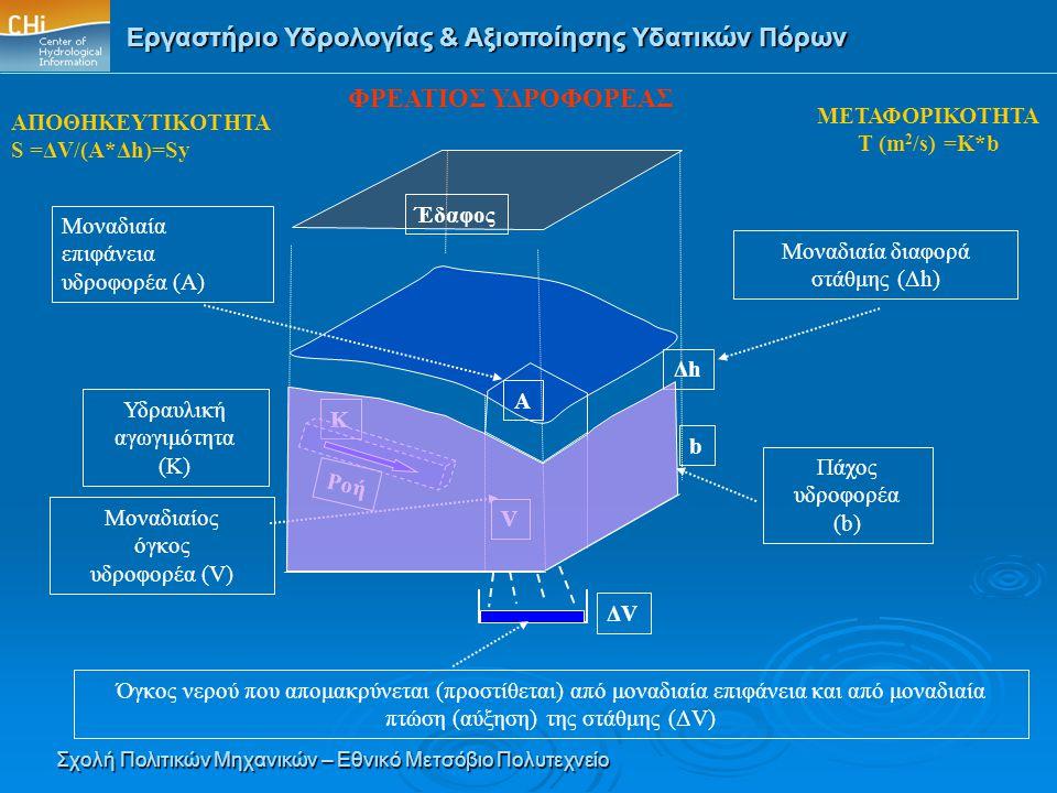 Εργαστήριο Υδρολογίας & Αξιοποίησης Υδατικών Πόρων Σχολή Πολιτικών Μηχανικών – Εθνικό Μετσόβιο Πολυτεχνείο ΑΠΟΘΗΚΕΥΤΙΚΟΤΗΤΑ S =ΔV/(Α*Δh)=Sy ΦΡΕΑΤΙΟΣ Υ