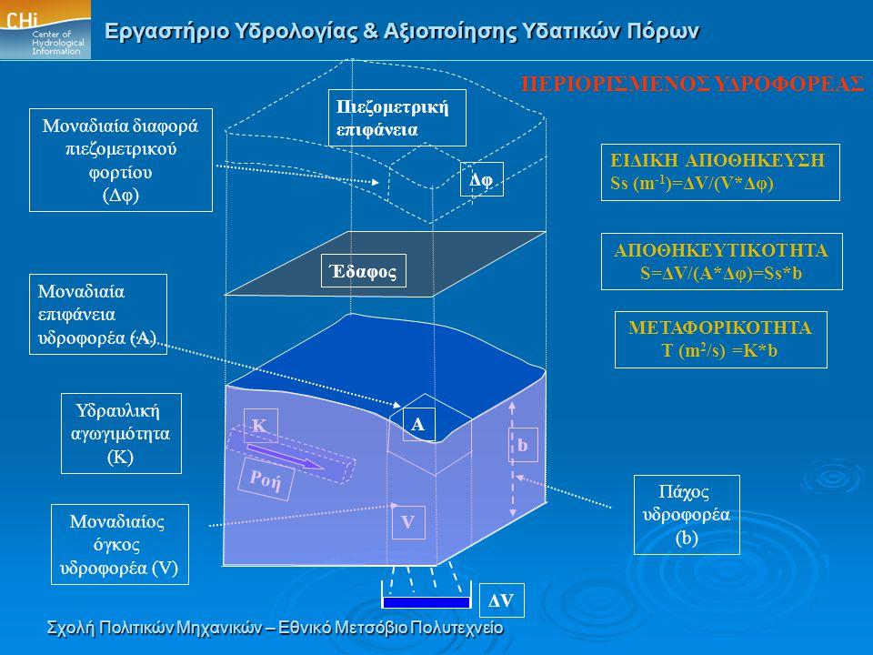 Εργαστήριο Υδρολογίας & Αξιοποίησης Υδατικών Πόρων Σχολή Πολιτικών Μηχανικών – Εθνικό Μετσόβιο Πολυτεχνείο ΕΙΔΙΚΗ ΑΠΟΘΗΚΕΥΣΗ Ss (m -1 )=ΔV/(V*Δφ) ΑΠΟΘ
