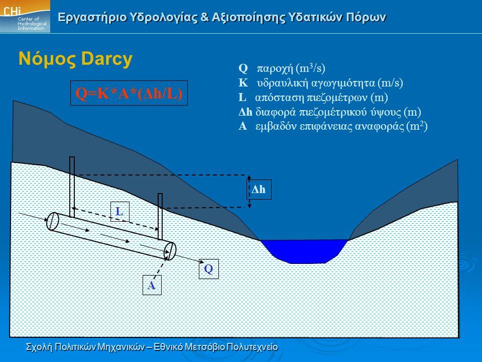Εργαστήριο Υδρολογίας & Αξιοποίησης Υδατικών Πόρων Σχολή Πολιτικών Μηχανικών – Εθνικό Μετσόβιο Πολυτεχνείο Νόμος Darcy ΔhΔh L A Q=K*A*(Δh/L) Q Q παροχ