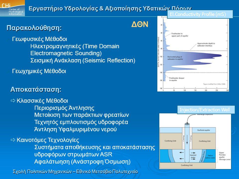 Εργαστήριο Υδρολογίας & Αξιοποίησης Υδατικών Πόρων Σχολή Πολιτικών Μηχανικών – Εθνικό Μετσόβιο Πολυτεχνείο ΔΘΝ El.Conductivity Profile (mS) Injection/
