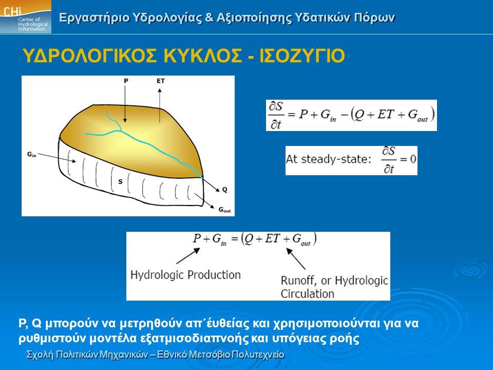 Εργαστήριο Υδρολογίας & Αξιοποίησης Υδατικών Πόρων Σχολή Πολιτικών Μηχανικών – Εθνικό Μετσόβιο Πολυτεχνείο P, Q μπορούν να μετρηθούν απ΄έυθείας και χρ