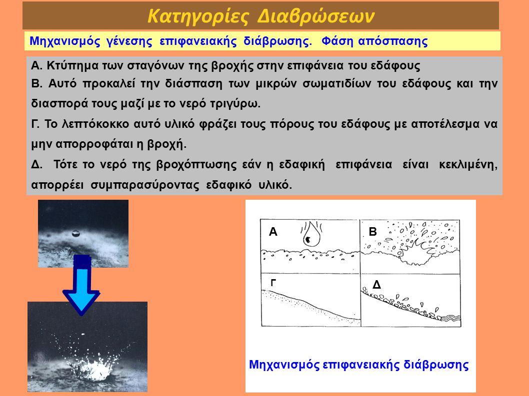 Κατηγορίες Διαβρώσεων Μηχανισμός γένεσης επιφανειακής διάβρωσης. Φάση απόσπασης Α. Κτύπημα των σταγόνων της βροχής στην επιφάνεια του εδάφους Β. Αυτό