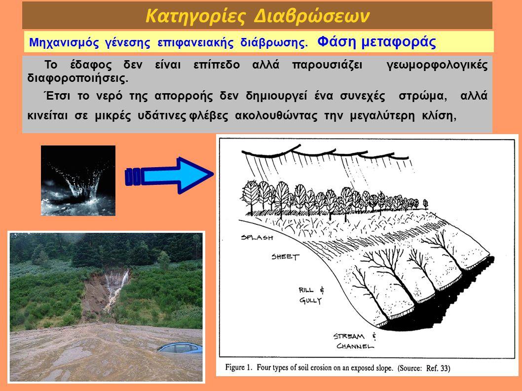 Κατηγορίες Διαβρώσεων Μηχανισμός γένεσης επιφανειακής διάβρωσης. Φάση μεταφοράς Το έδαφος δεν είναι επίπεδο αλλά παρουσιάζει γεωμορφολογικές διαφοροπο