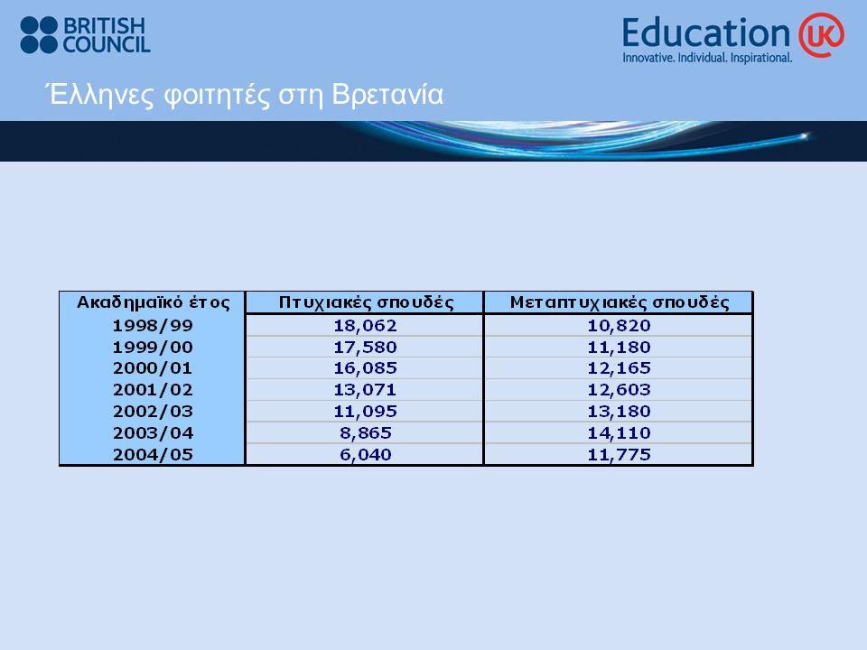 Δίδακτρα / Έλληνες φοιτητές / Φοιτητές ΕΕ  Ακαδημαϊκό έτος 2007-2008: από £3,500