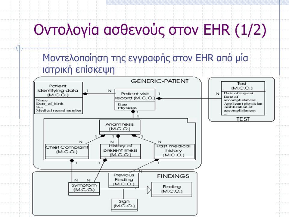 Οντολογία ασθενούς στον EHR (1/2) Μοντελοποίηση της εγγραφής στον EHR από μία ιατρική επίσκεψη
