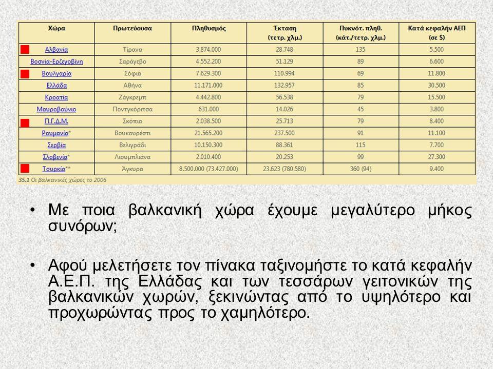 Με ποια βαλκανική χώρα έχουμε μεγαλύτερο μήκος συνόρων; Αφού μελετήσετε τον πίνακα ταξινομήστε το κατά κεφαλήν Α.Ε.Π. της Ελλάδας και των τεσσάρων γει