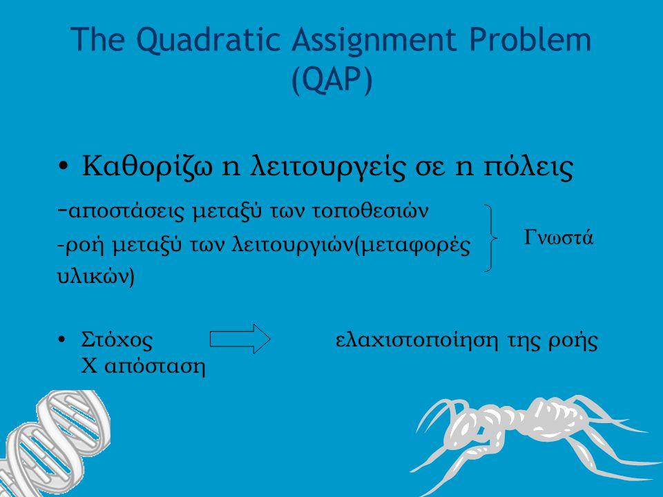 The Quadratic Assignment Problem (QAP) Καθορίζω n λειτουργείς σε n πόλεις - αποστάσεις μεταξύ των τοποθεσιών -ροή μεταξύ των λειτουργιών(μεταφορές υλικών) Στόχος ελαχιστοποίηση της ροής Χ απόσταση Γνωστά