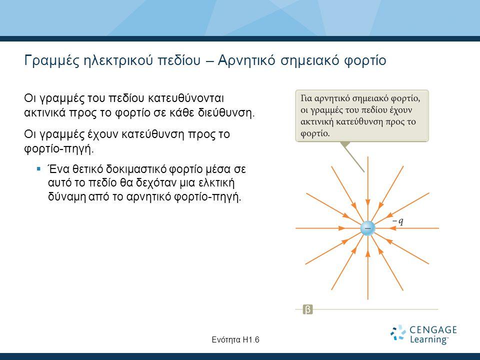 Γραμμές ηλεκτρικού πεδίου – Αρνητικό σημειακό φορτίο Οι γραμμές του πεδίου κατευθύνονται ακτινικά προς το φορτίο σε κάθε διεύθυνση. Οι γραμμές έχουν κ