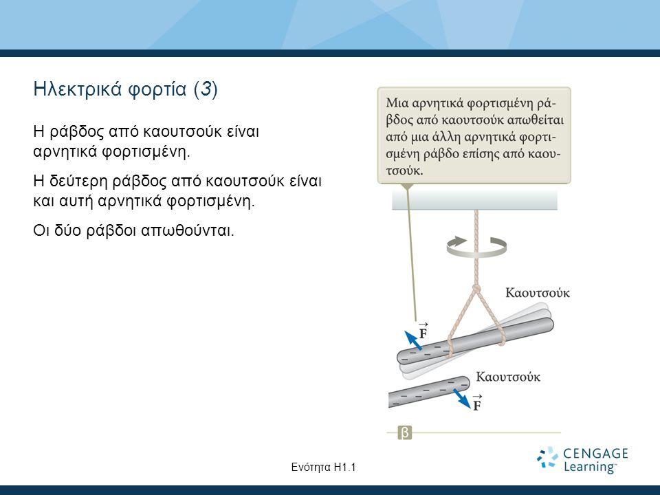 Ηλεκτρικά φορτία (3) Η ράβδος από καουτσούκ είναι αρνητικά φορτισμένη. Η δεύτερη ράβδος από καουτσούκ είναι και αυτή αρνητικά φορτισμένη. Οι δύο ράβδο