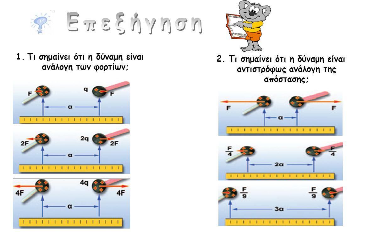 1.Τι σημαίνει ότι η δύναμη είναι ανάλογη των φορτίων; 2. Τι σημαίνει ότι η δύναμη είναι αντιστρόφως ανάλογη της απόστασης;