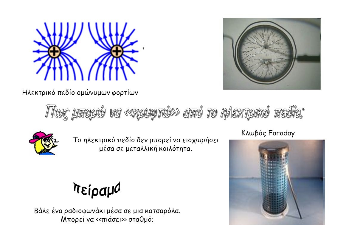 Ηλεκτρικό πεδίο ομώνυμων φορτίων Κλωβός Faraday Tο ηλεκτρικό πεδίο δεν μπορεί να εισχωρήσει μέσα σε μεταλλική κοιλότητα. Βάλε ένα ραδιοφωνάκι μέσα σε