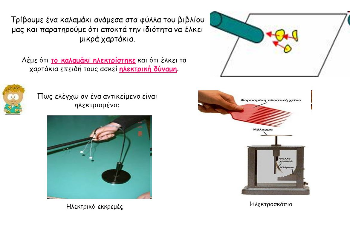 Μια αφόρτιστη μεταλλική σφαίρα Πλησιάζουμε μια φορτισμένη ράβδο χωρίς να την φέρουμε σε επαφή με τη σφαίρα Η ράβδος έχει παραμείνει αφόρτιστη ακόμα Φεύγουν τα αρνητικά φορτία (ηλεκτρόνια) από τη σφαίρα, λόγω άπωσης από τα αρνητικά φορτία της ράβδου Η μεταλλική σφαίρα φορτίστηκε με το αντίθετο φορτίο σε σχέση με το φορτίο της ράβδου που φέραμε κοντά της Αντί να ακουμπήσουμε το σύρμα μπορούμε να ακουμπήσουμε το δάκτυλο μας