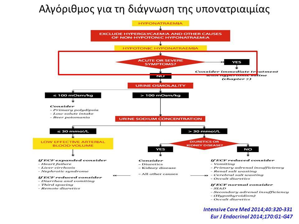 Αλγόριθμος για τη διάγνωση της υπονατριαιμίας Ιntensive Care Med 2014;40:320-331 Eur J Endocrinol 2014;170:G1-G47