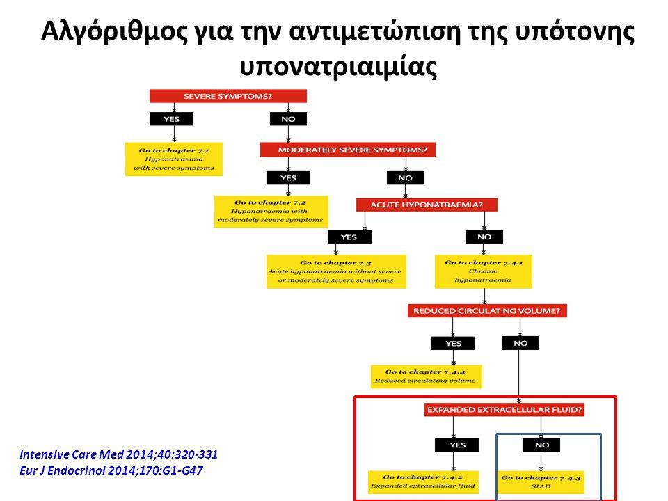 Αλγόριθμος για την αντιμετώπιση της υπότονης υπονατριαιμίας Ιntensive Care Med 2014;40:320-331 Eur J Endocrinol 2014;170:G1-G47