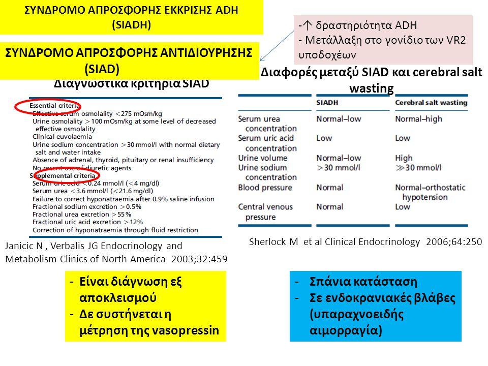 Διαγνωστικά κριτήρια SIAD -Είναι διάγνωση εξ αποκλεισμού -Δε συστήνεται η μέτρηση της vasopressin Janicic N, Verbalis JG Endocrinology and Metabolism