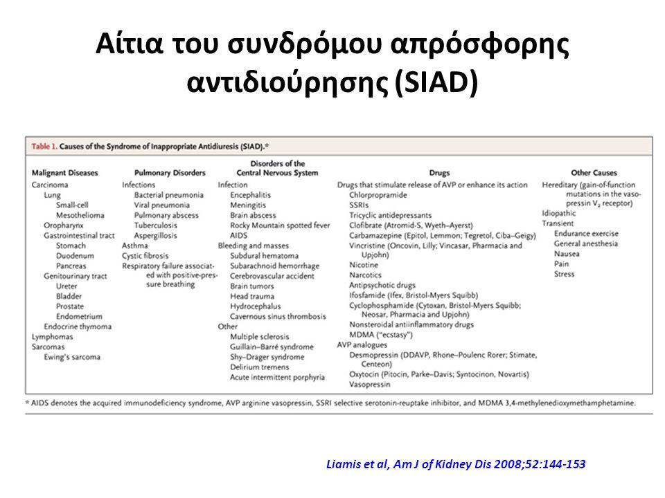 Αίτια του συνδρόμου απρόσφορης αντιδιούρησης (SIAD) Liamis et al, Am J of Kidney Dis 2008;52:144-153