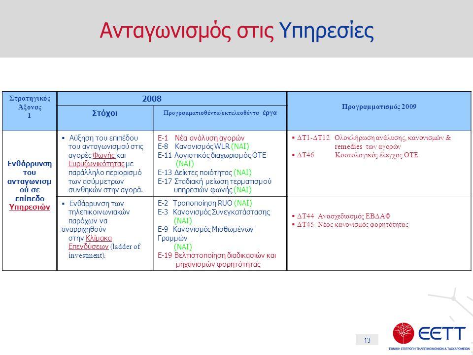 13 Ανταγωνισμός στις Υπηρεσίες Στρατηγικός Άξονας 1 2008 Προγραμματισμός 2009 Στόχοι Προγραμματισθέντα/εκτελεσθέντα έργα Ενθάρρυνση του ανταγωνισμ ού σε επίπεδο Υπηρεσιών  Αύξηση του επιπέδου του ανταγωνισμού στις αγορές Φωνής και Ευρυζωνικότητας με παράλληλο περιορισμό των ασύμμετρων συνθηκών στην αγορά.