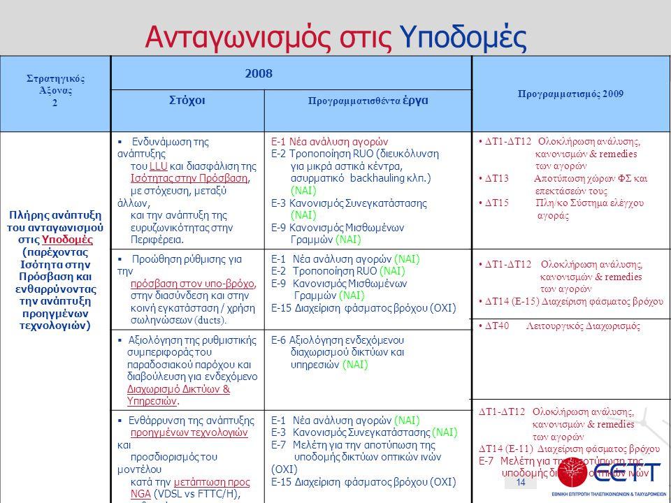 14 Ανταγωνισμός στις Υποδομές Στρατηγικός Άξονας 2 2008 Προγραμματισμός 2009 Στόχοι Προγραμματισθέντα έργα Πλήρης ανάπτυξη του ανταγωνισμού στις Υποδομές (παρέχοντας Ισότητα στην Πρόσβαση και ενθαρρύνοντας την ανάπτυξη προηγμένων τεχνολογιών)  Ενδυνάμωση της ανάπτυξης του LLU και διασφάλιση της Ισότητας στην Πρόσβαση, με στόχευση, μεταξύ άλλων, και την ανάπτυξη της ευρυζωνικότητας στην Περιφέρεια.
